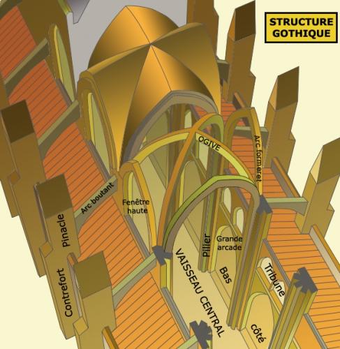 suger structure ogivale.jpg