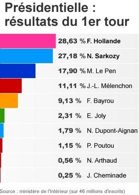 blot,front national,droite,gauche,hollande,melenchon,sarkozy,le pen